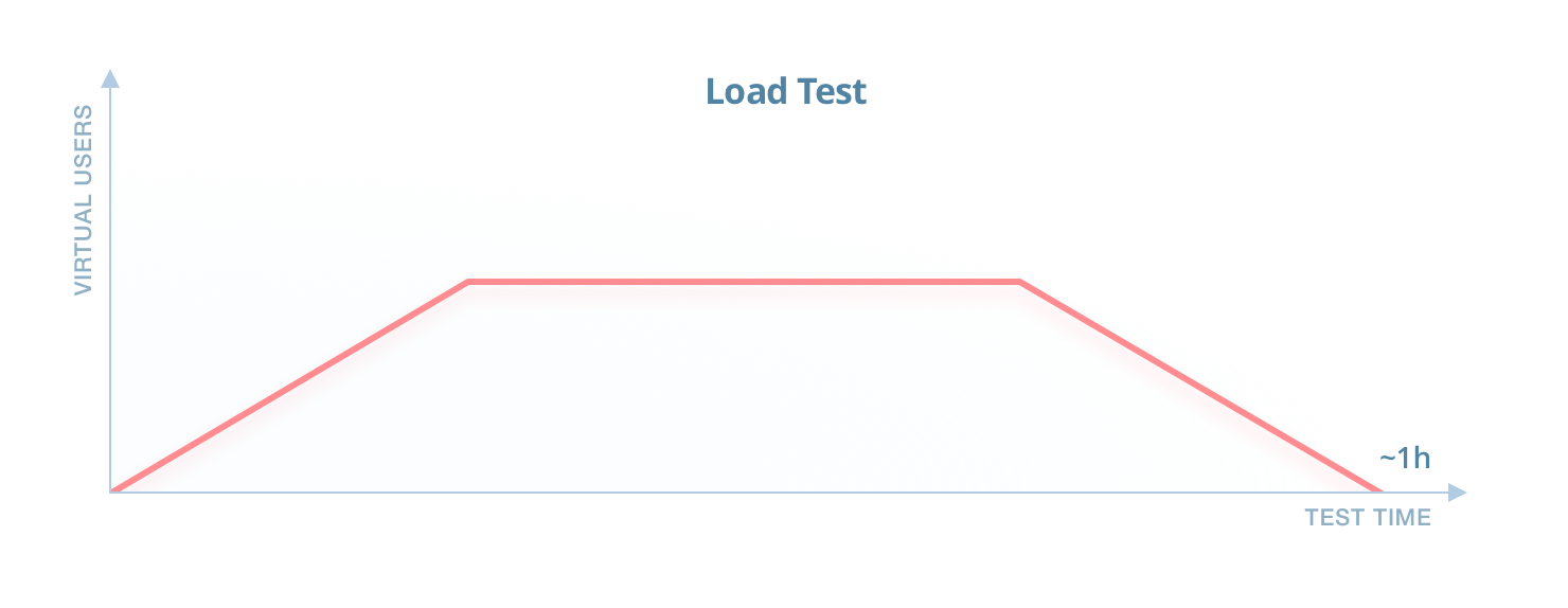 Apache JMeter: a Powerful Tool for Performance and Load